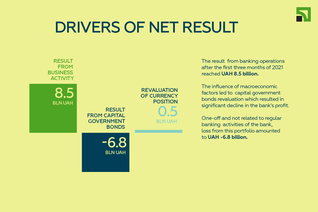 drivers of net result