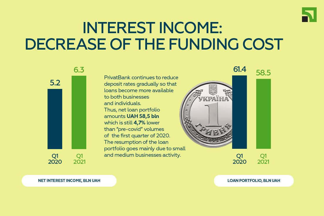 decrease of thwe funding costs