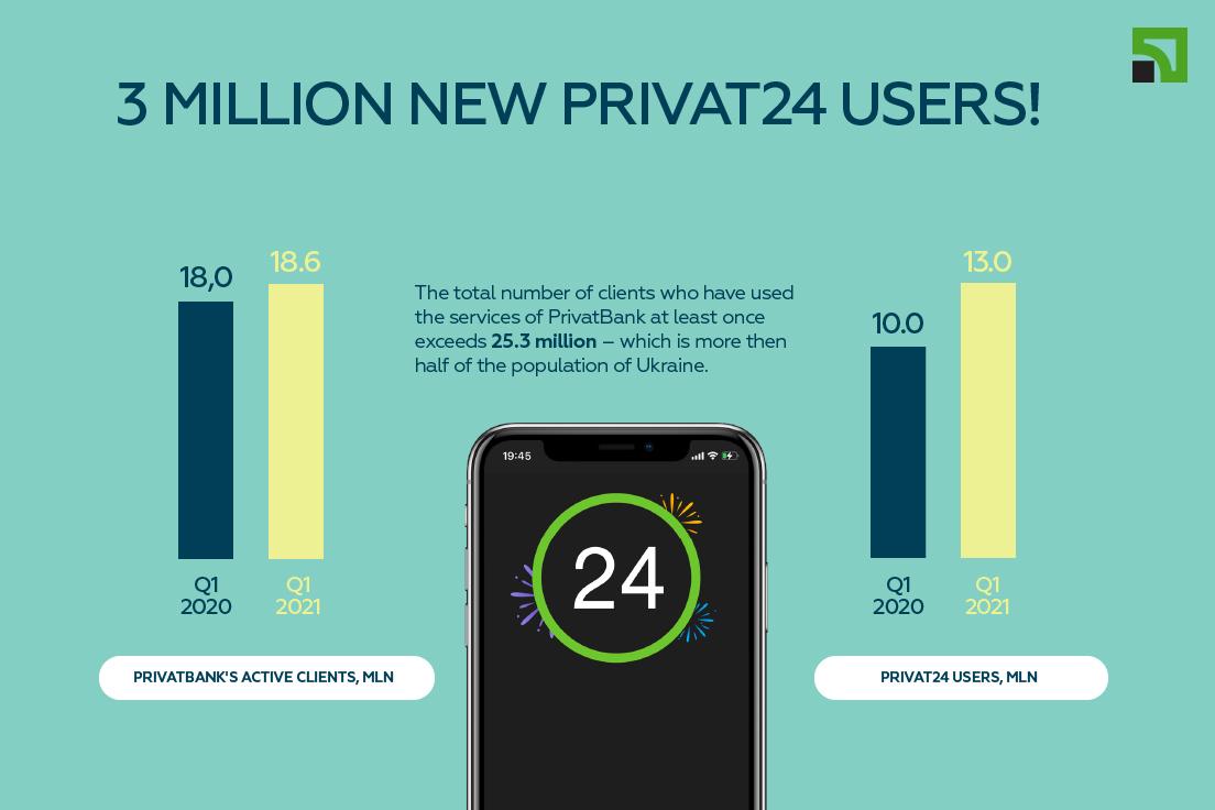 3 million new users