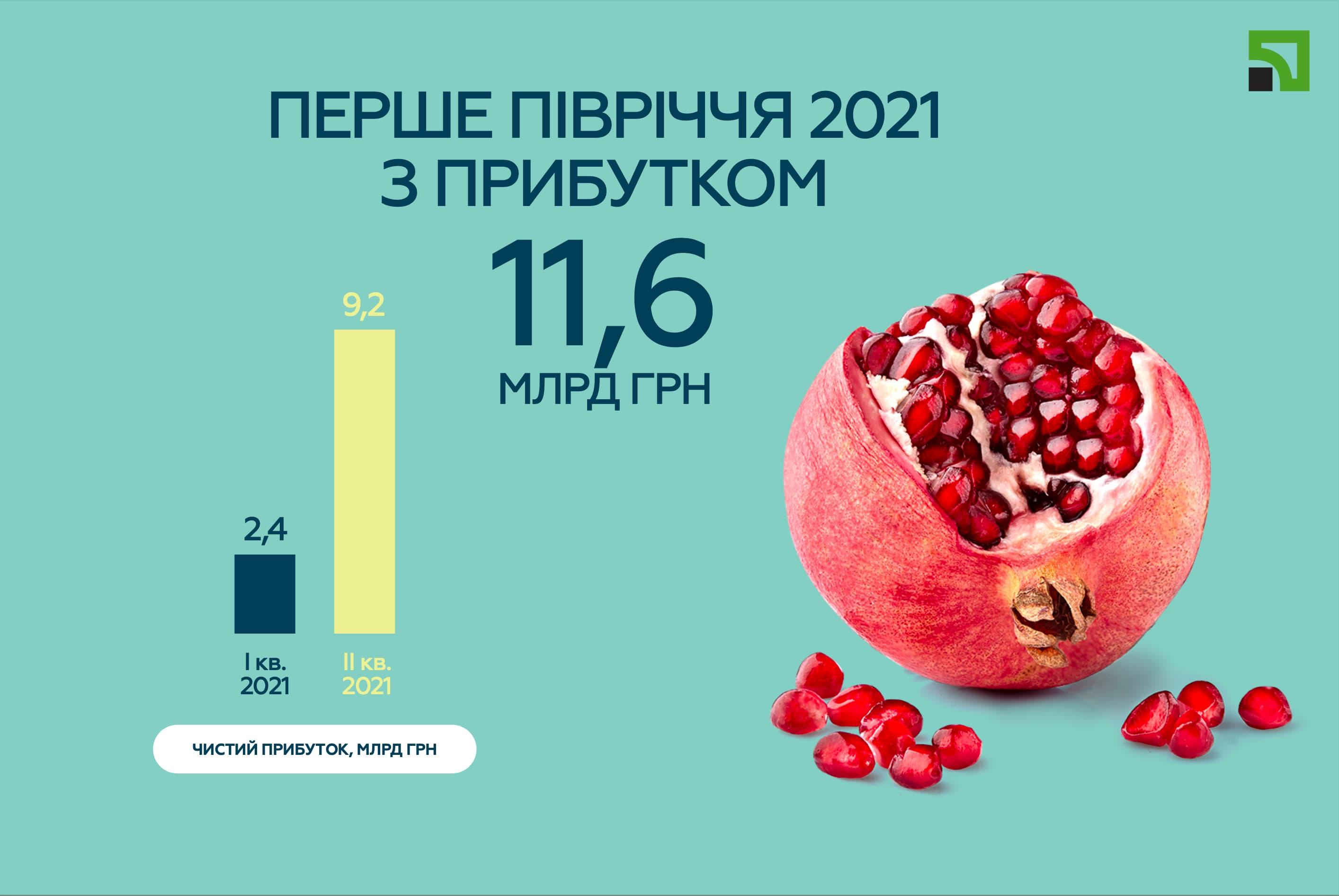 Прибуток ПриватБанку у другому кварталі 2021 року склав 9,2 млрд грн,